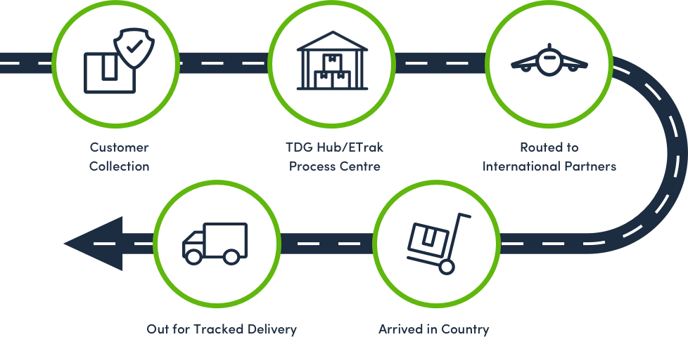 Lifecycle of an ETrak parcel